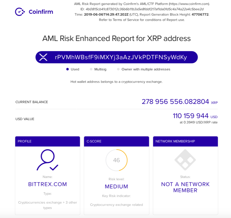 AML Risk report for XRP address