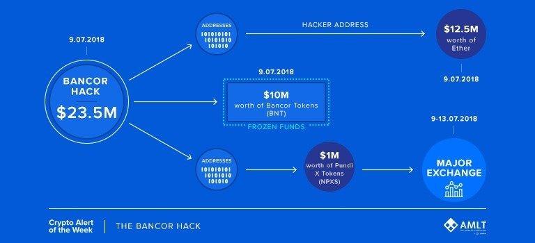 Bancor Hack_01