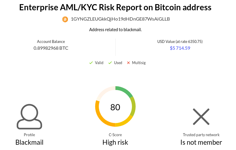 Coinfirm AML Risk Report Bitcoin Blackmail_02