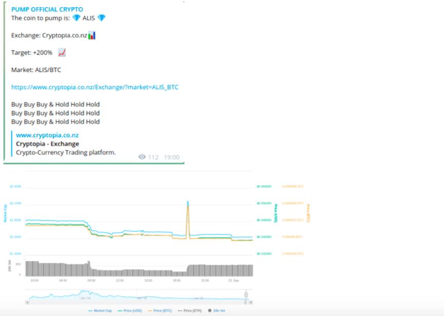 Pump Dump Crypto Market Manipulators