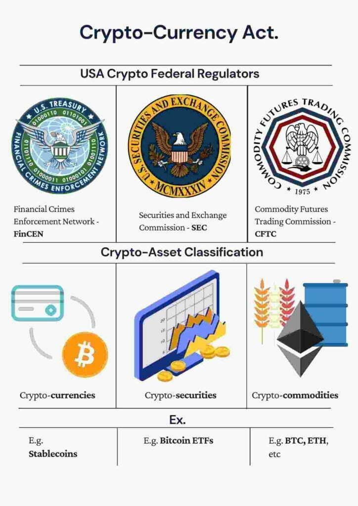 USA_Cryptocurrency_regulations