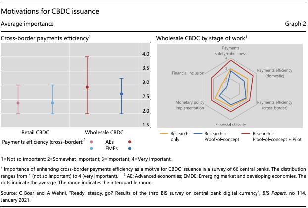 CBDC Risks